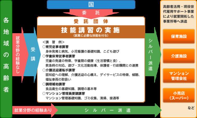 ikusei_01